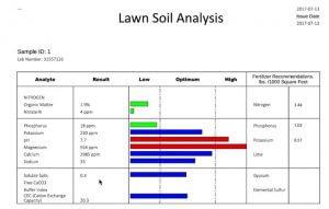lawn soil analysis